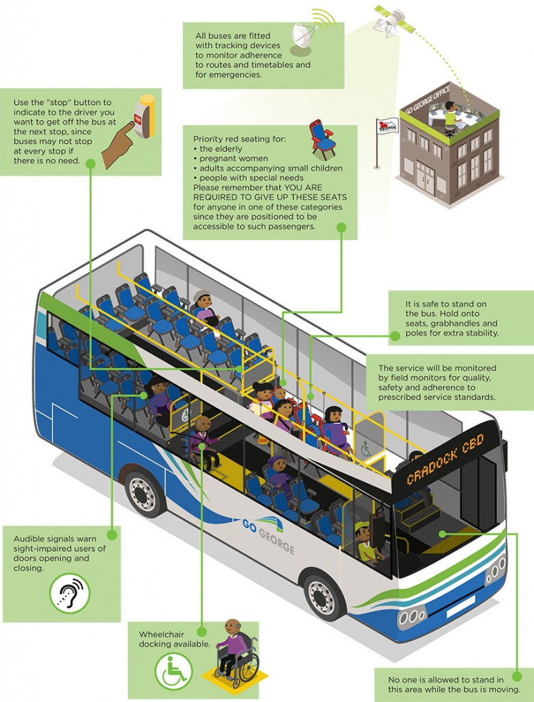 Graphic illustration depicting the different UA features on the bus.