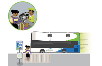 Graphic illustration depicting a passenger tapping the Smart Card to board the bus.